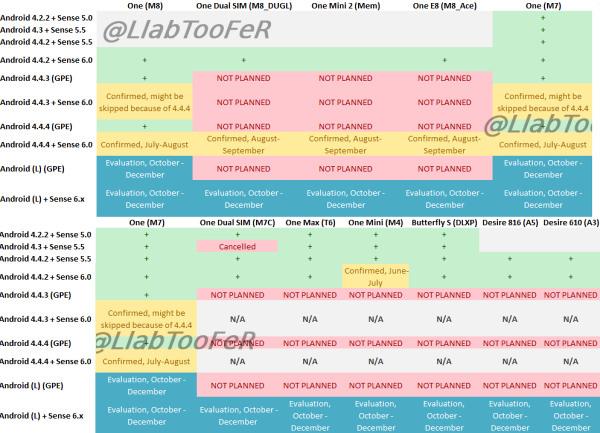 LlabTooFeR HTC guncellemeleri