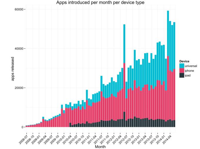 App Store, 6 yaşına girdi